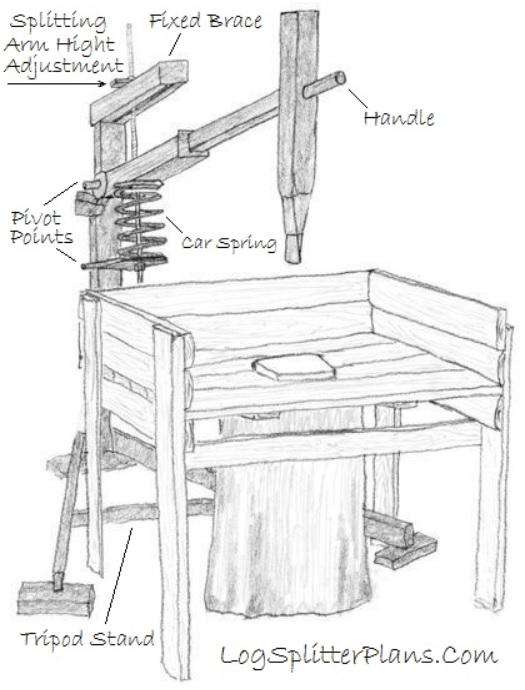 Liveleak. Com homemade manual wood splitter from ukraine.